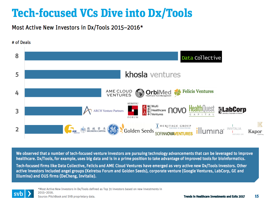 SVB tech investments in med devices