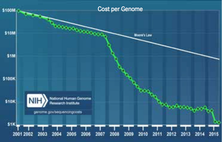 Chart. DNA Sequencing Cost per Genome